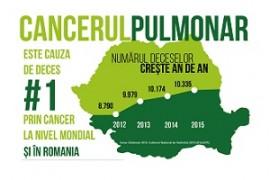 S-a lansat Grupul de lucru pentru reducerea mortalității prin cancer pulmonar