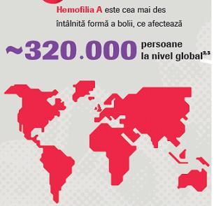 Un nou medicament pentru tratamentul hemofiliei A cu inhibitor