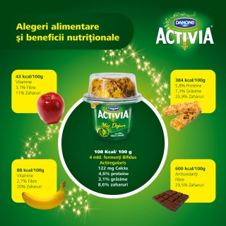 Consumul de iaurt și managementul greutății corporale