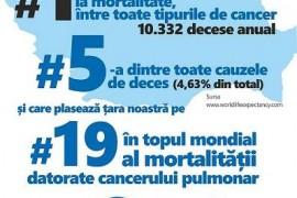 Peste 4 milioane de români au risc crescut de cancer pulmonar