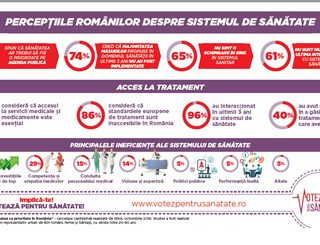 99% dintre români VOTEAZĂ PENTRU SĂNĂTATE: consideră că Sănătatea ar trebui să fie o prioritate